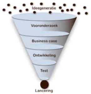 De verschillende fases in de innovatie funnel